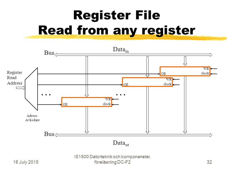 Register File Read from any register 16 July 2015 IS1500 Datorteknik och komponeneter, föreläsning DC-F232 OE WR clock Adress- Avkodare Data in Data ut Register Read Address OE WR clock OE WR clock...