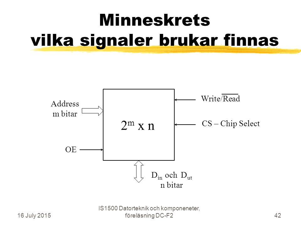 Minneskrets vilka signaler brukar finnas 16 July 2015 IS1500 Datorteknik och komponeneter, föreläsning DC-F242 D in och D ut n bitar Address m bitar 2 m x n Write/Read CS – Chip Select OE