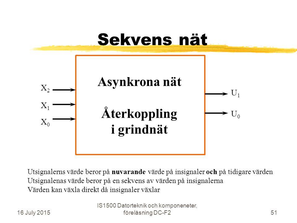 Sekvens nät 16 July 2015 IS1500 Datorteknik och komponeneter, föreläsning DC-F251 X0X0 X1X1 X2X2 U1U1 U0U0 Utsignalerns värde beror på nuvarande värde på insignaler och på tidigare värden Utsignalenas värde beror på en sekvens av värden på insignalerna Värden kan växla direkt då insignaler växlar Asynkrona nät Återkoppling i grindnät