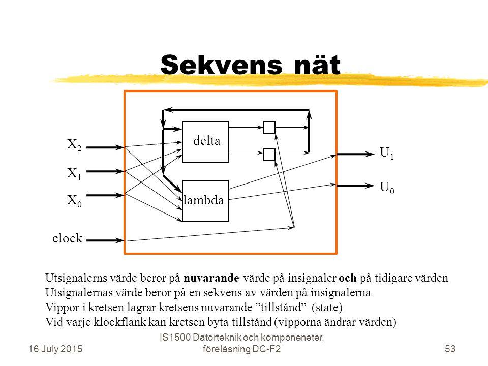 Sekvens nät 16 July 2015 IS1500 Datorteknik och komponeneter, föreläsning DC-F253 X0X0 X1X1 X2X2 U1U1 U0U0 Utsignalerns värde beror på nuvarande värde på insignaler och på tidigare värden Utsignalernas värde beror på en sekvens av värden på insignalerna Vippor i kretsen lagrar kretsens nuvarande tillstånd (state) Vid varje klockflank kan kretsen byta tillstånd (vipporna ändrar värden) clock delta lambda
