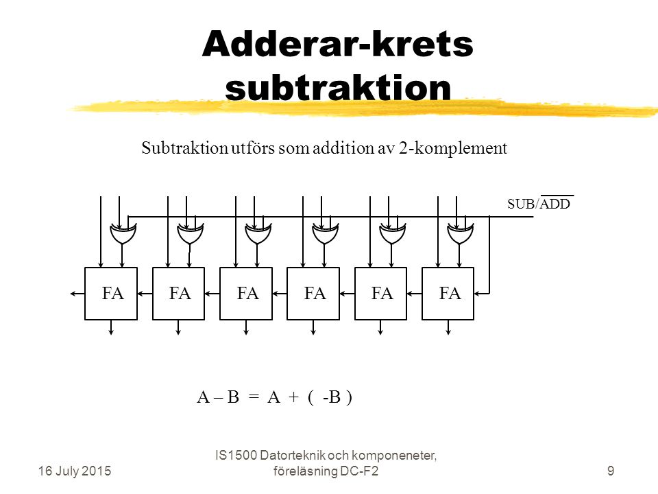 Adderar-krets subtraktion 16 July 2015 IS1500 Datorteknik och komponeneter, föreläsning DC-F29 FA SUB/ADD Subtraktion utförs som addition av 2-komplement A – B = A + ( -B )