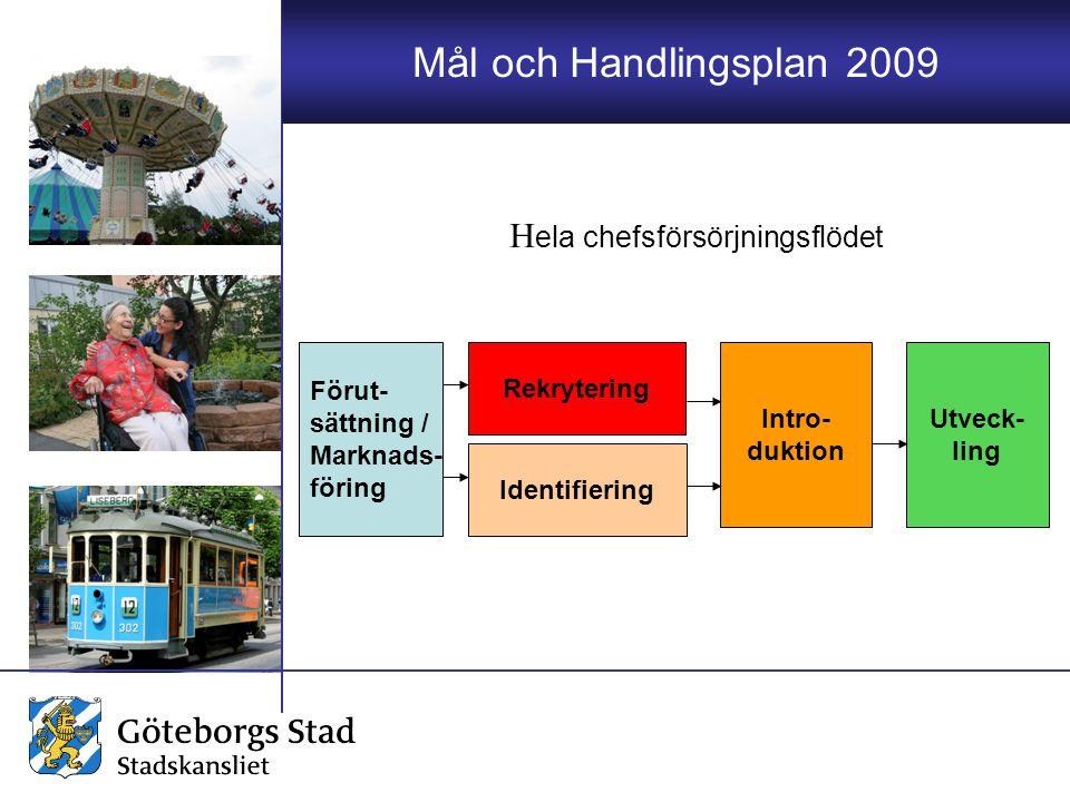 Mål och Handlingsplan 2009 Förut- sättning / Marknads- föring Identifiering Rekrytering Intro- duktion Utveck- ling H ela chefsförsörjningsflödet
