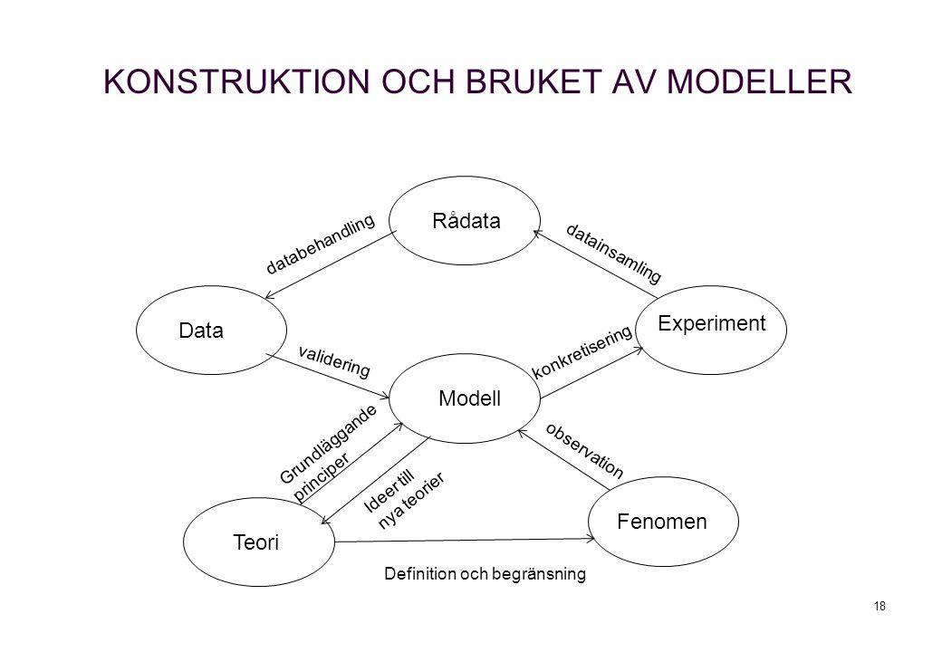 KONSTRUKTION OCH BRUKET AV MODELLER 18 Data Rådata Experiment Modell Teori Fenomen databehandling datainsamling validering konkretisering observation