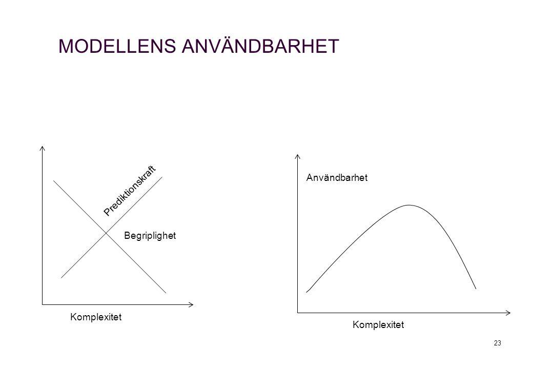 MODELLENS ANVÄNDBARHET 23 Användbarhet Komplexitet Begriplighet Prediktionskraft