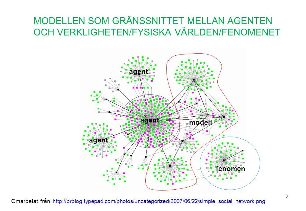 MODELLEN SOM GRÄNSSNITTET MELLAN AGENTEN OCH VERKLIGHETEN/FYSISKA VÄRLDEN/FENOMENET 8 fenomen modell agent Omarbetat från: http://prblog.typepad.com/p