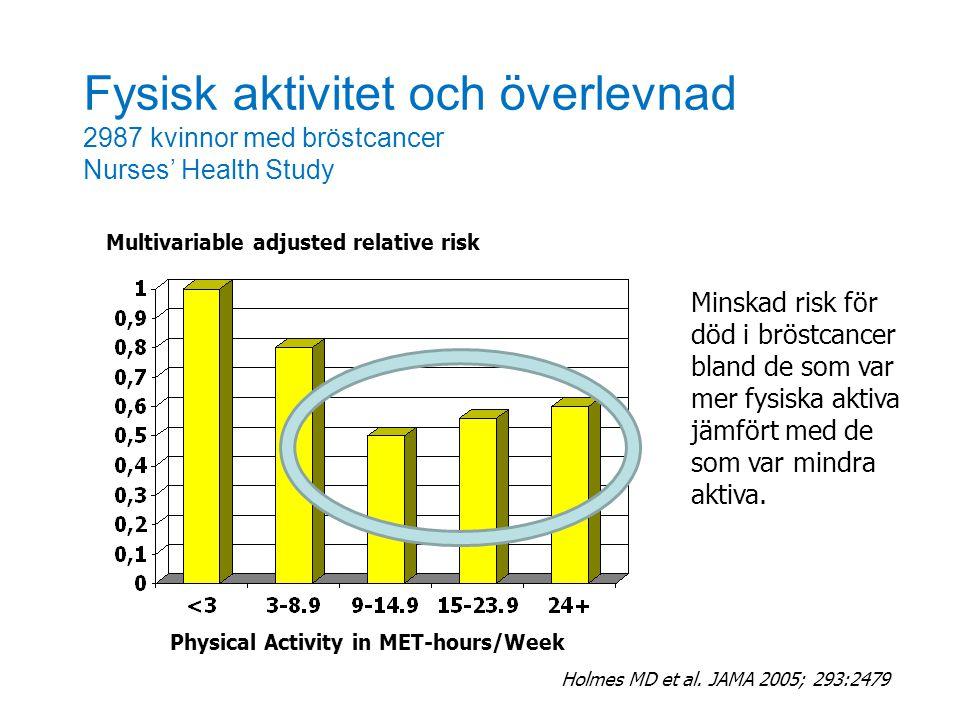 Fysisk aktivitet och överlevnad 2987 kvinnor med bröstcancer Nurses' Health Study Multivariable adjusted relative risk Holmes MD et al. JAMA 2005; 293