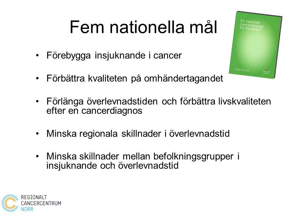 Fem nationella mål Förebygga insjuknande i cancer Förbättra kvaliteten på omhändertagandet Förlänga överlevnadstiden och förbättra livskvaliteten efte