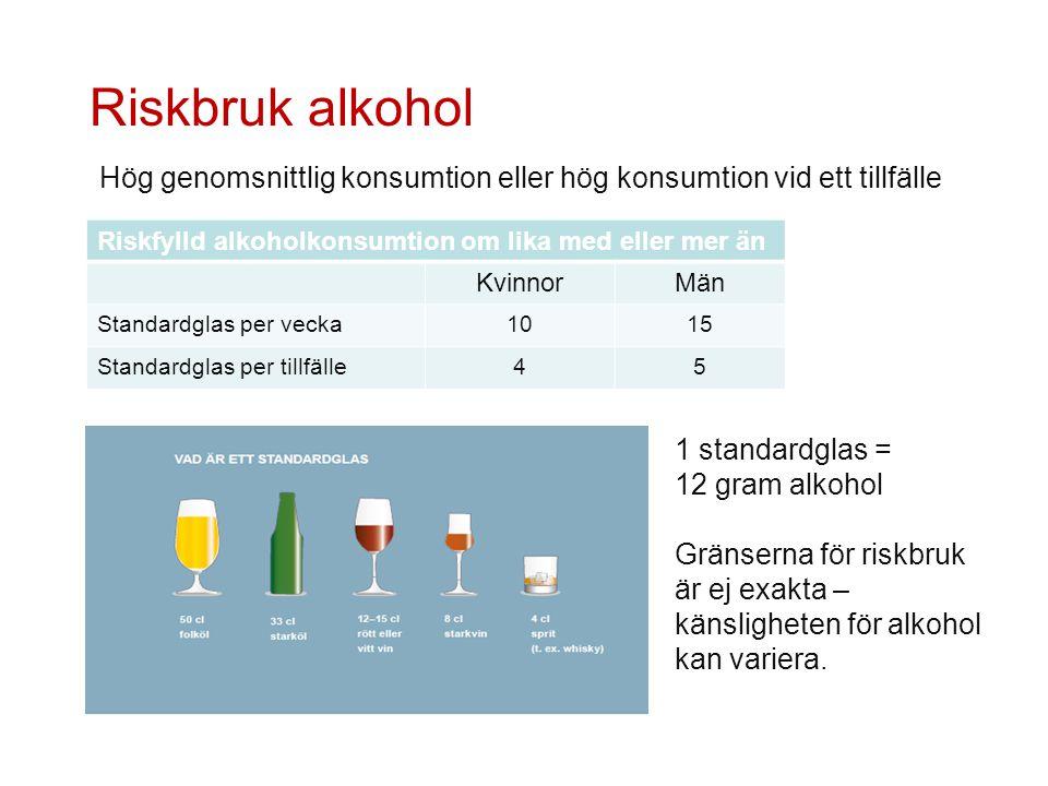 Riskbruk alkohol Riskfylld alkoholkonsumtion om lika med eller mer än KvinnorMän Standardglas per vecka1015 Standardglas per tillfälle45 Hög genomsnit