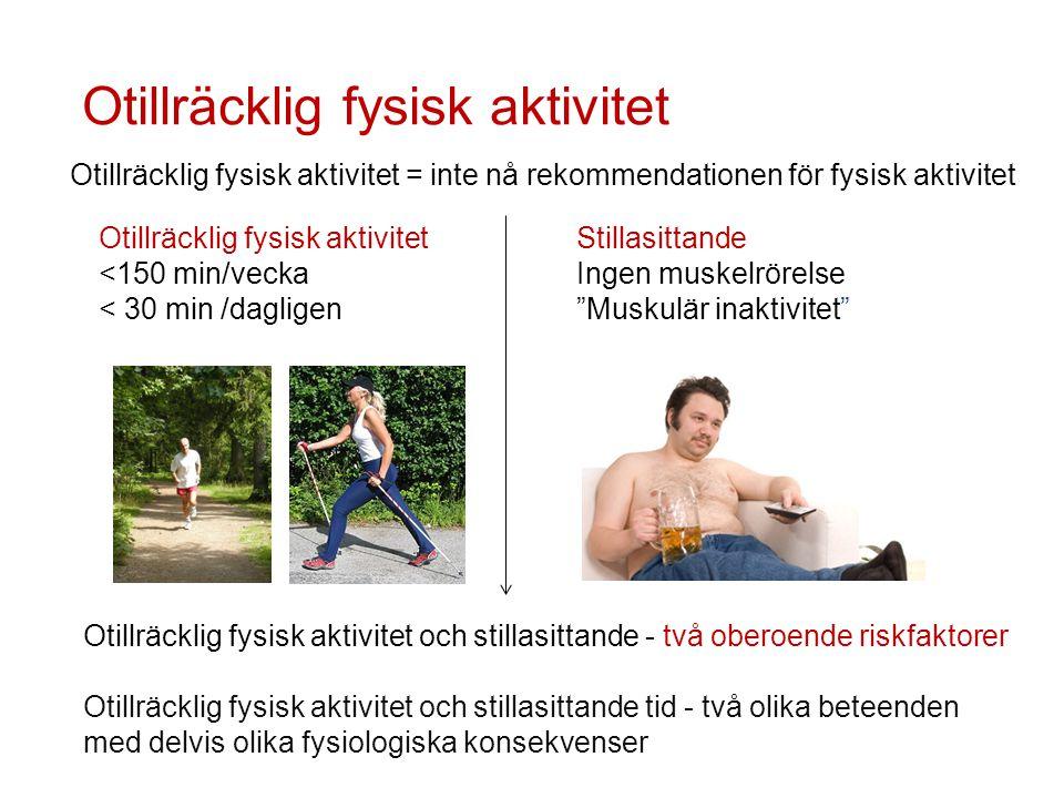 Otillräcklig fysisk aktivitet <150 min/vecka < 30 min /dagligen Otillräcklig fysisk aktivitet Otillräcklig fysisk aktivitet och stillasittande - två o