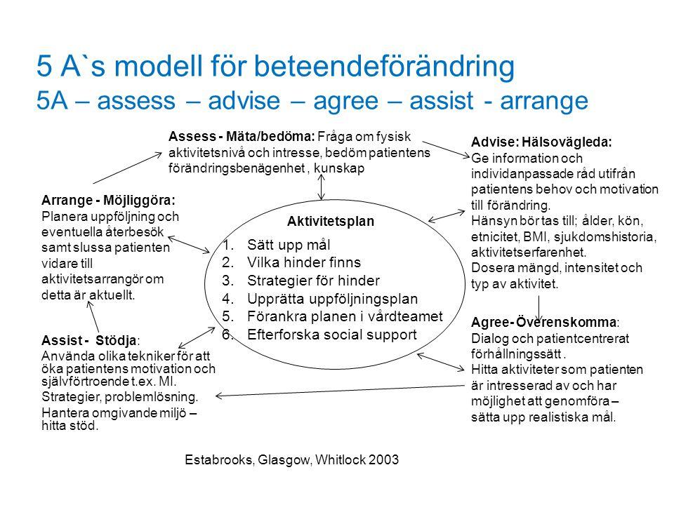 5 A`s modell för beteendeförändring 5A – assess – advise – agree – assist - arrange 1.Sätt upp mål 2.Vilka hinder finns 3.Strategier för hinder 4.Uppr