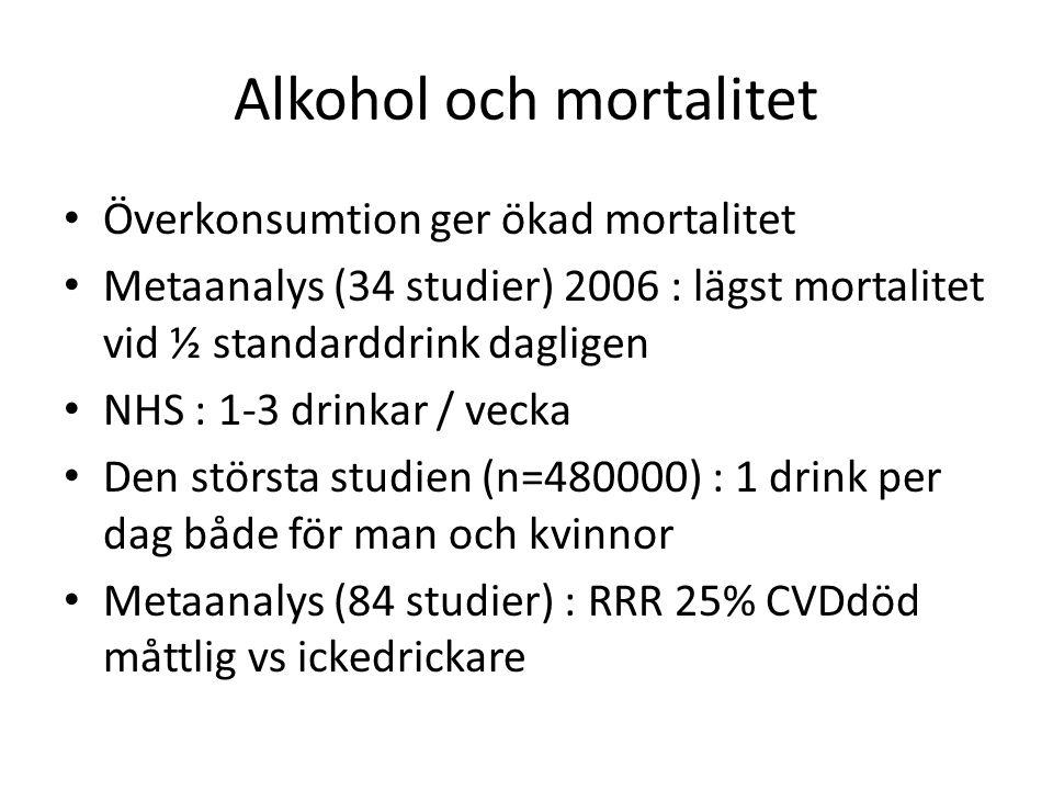 Alkohol och mortalitet Överkonsumtion ger ökad mortalitet Metaanalys (34 studier) 2006 : lägst mortalitet vid ½ standarddrink dagligen NHS : 1-3 drinkar / vecka Den största studien (n=480000) : 1 drink per dag både för man och kvinnor Metaanalys (84 studier) : RRR 25% CVDdöd måttlig vs ickedrickare