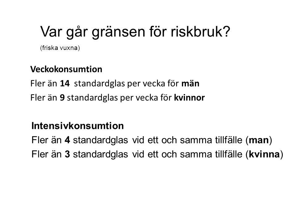 Veckokonsumtion Fler än 14 standardglas per vecka för män Fler än 9 standardglas per vecka för kvinnor Var går gränsen för riskbruk.