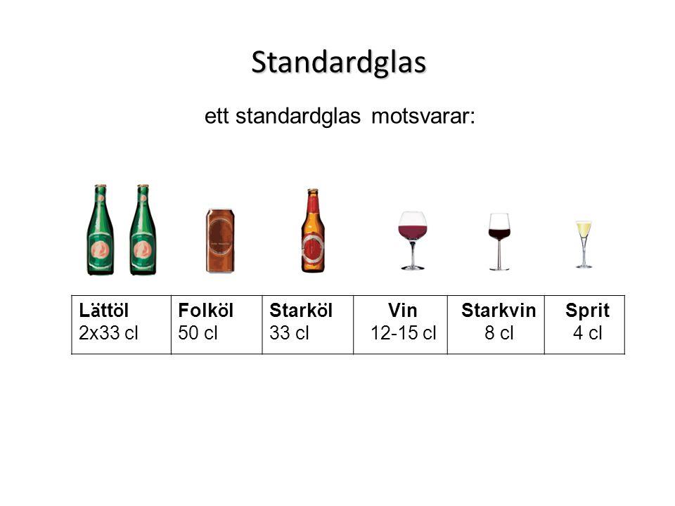 Standardglas ett standardglas motsvarar: L ä tt ö l 2x33 cl Folk ö l 50 cl Stark ö l 33 cl Vin 12-15 cl Starkvin 8 cl Sprit 4 cl