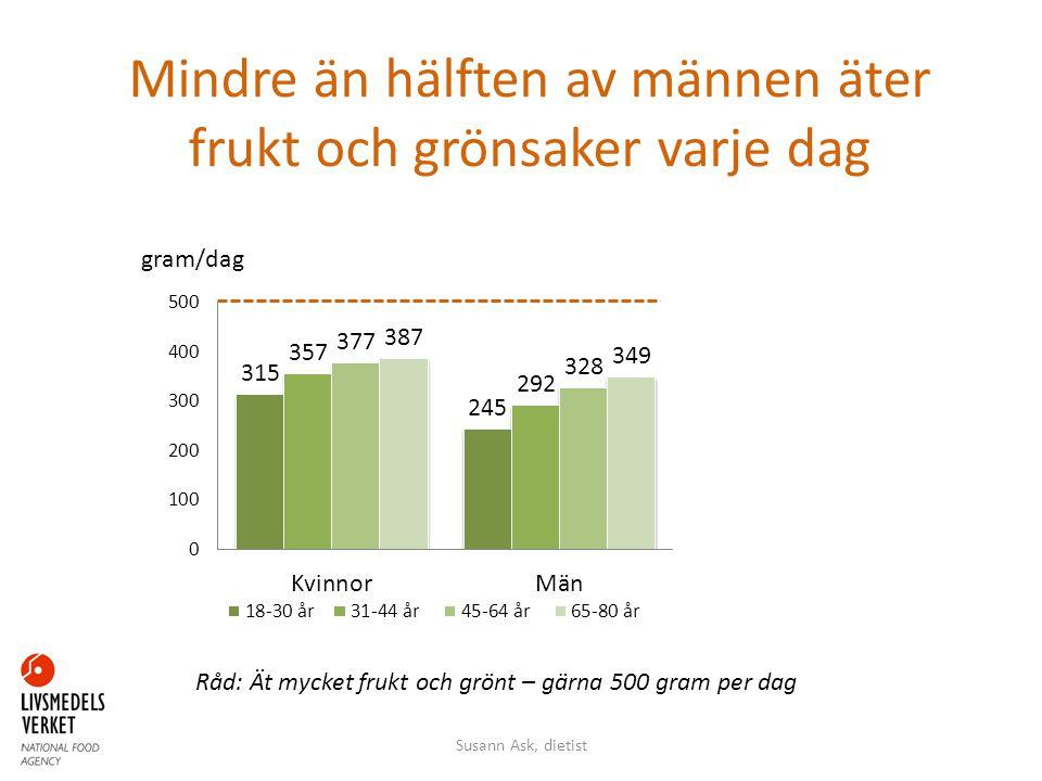 Mindre än hälften av männen äter frukt och grönsaker varje dag gram/dag Råd: Ät mycket frukt och grönt – gärna 500 gram per dag Susann Ask, dietist