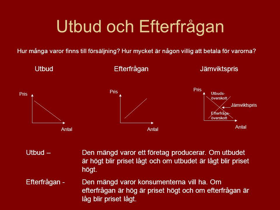Utbud och Efterfrågan UtbudEfterfråganJämviktspris Pris Antal Jämviktspris Utbuds- överskott Efterfråge- överskott Utbud – Den mängd varor ett företag producerar.