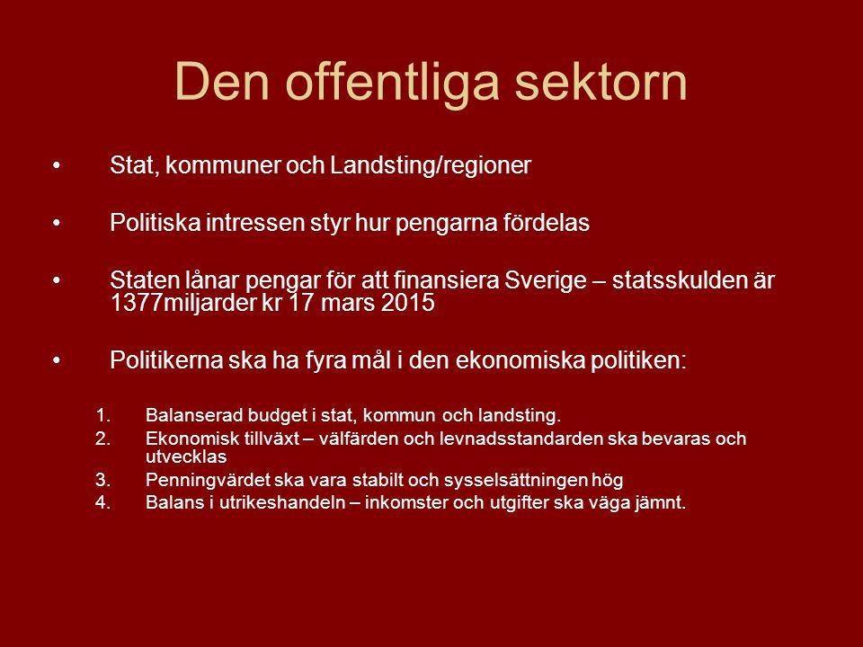 Den offentliga sektorn Stat, kommuner och Landsting/regioner Politiska intressen styr hur pengarna fördelas Staten lånar pengar för att finansiera Sverige – statsskulden är 1377miljarder kr 17 mars 2015 Politikerna ska ha fyra mål i den ekonomiska politiken: 1.Balanserad budget i stat, kommun och landsting.