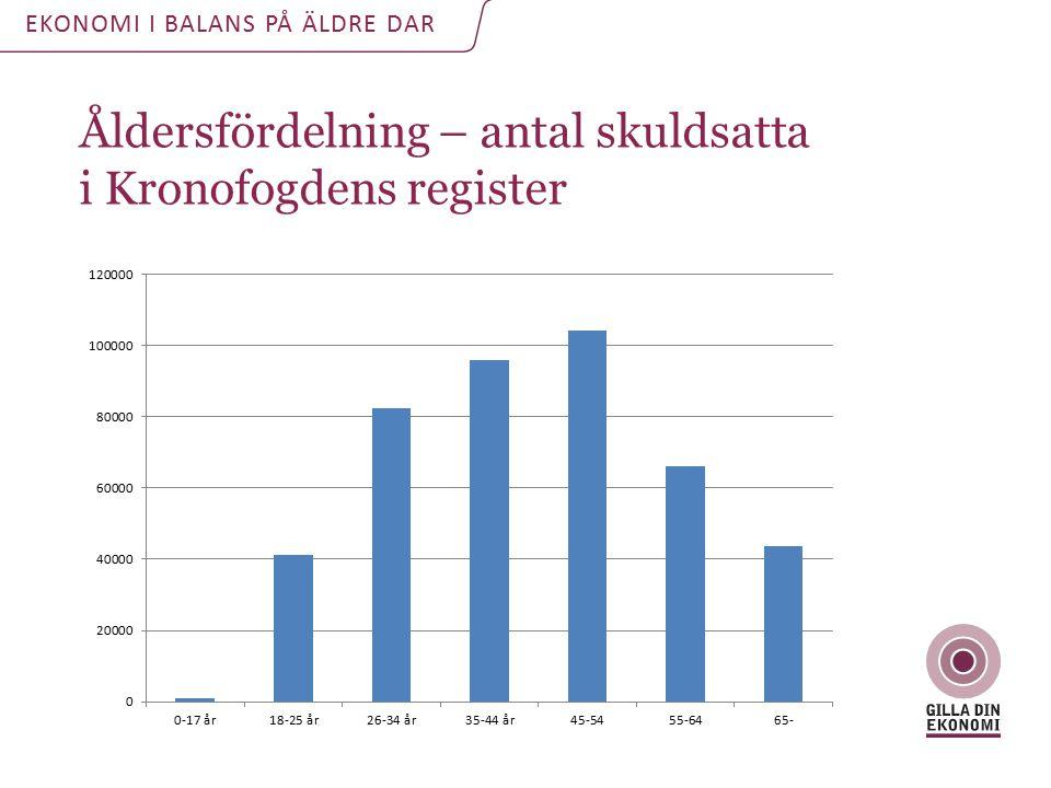 Åldersfördelning – antal skuldsatta i Kronofogdens register EKONOMI I BALANS PÅ ÄLDRE DAR