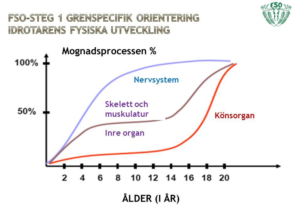 Mognadsprocessen % Nervsystem Könsorgan ÅLDER (I ÅR) Skelett och muskulatur Inre organ