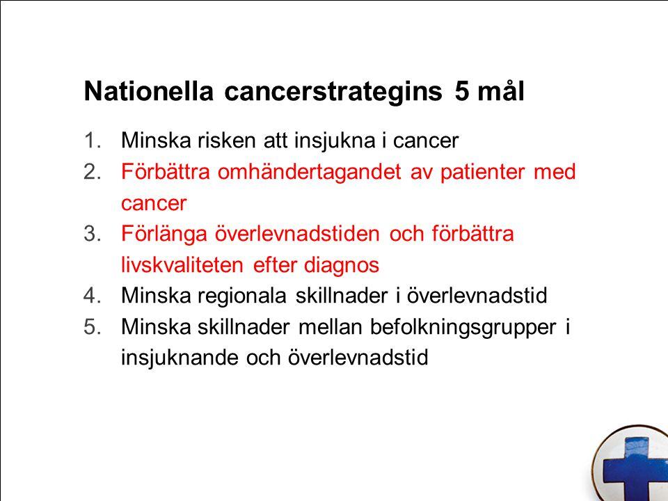 Nationella cancerstrategins 5 mål 1.Minska risken att insjukna i cancer 2.Förbättra omhändertagandet av patienter med cancer 3.Förlänga överlevnadstiden och förbättra livskvaliteten efter diagnos 4.Minska regionala skillnader i överlevnadstid 5.Minska skillnader mellan befolkningsgrupper i insjuknande och överlevnadstid