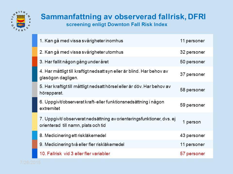 Sammanfattning av observerad fallrisk, DFRI screening enligt Downton Fall Risk Index 7/26/2015 1. Kan gå med vissa svårigheter inomhus11 personer 2. K