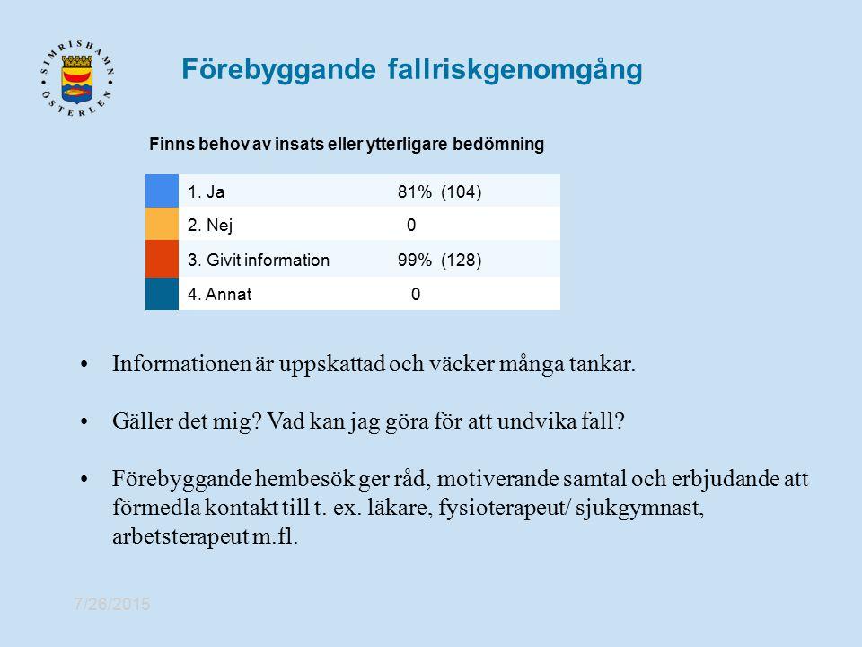 7/26/2015 Förebyggande fallriskgenomgång Finns behov av insats eller ytterligare bedömning 1. Ja81% (104) 2. Nej 0 3. Givit information99% (128) 4. An