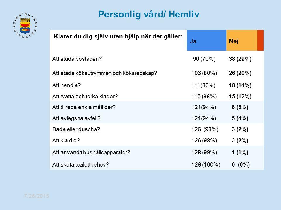 7/26/2015 Personlig vård/ Hemliv Klarar du dig själv utan hjälp när det gäller: JaNej Att städa bostaden? 90 (70%)38 (29%) Att städa köksutrymmen och