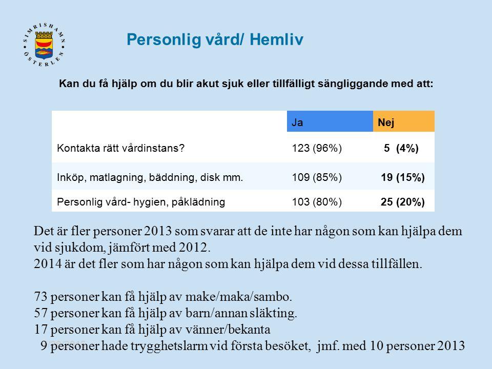 7/26/2015 JaNej Kontakta rätt vårdinstans?123 (96%) 5 (4%) Inköp, matlagning, bäddning, disk mm.109 (85%) 19 (15%) Personlig vård- hygien, påklädning1