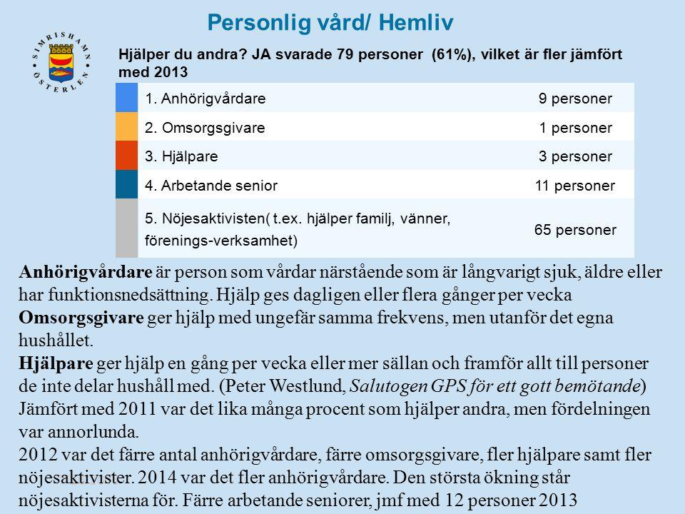 7/26/2015 Personlig vård/ Hemliv Hjälper du andra? JA svarade 79 personer (61%), vilket är fler jämfört med 2013 1. Anhörigvårdare 9 personer 2. Omsor