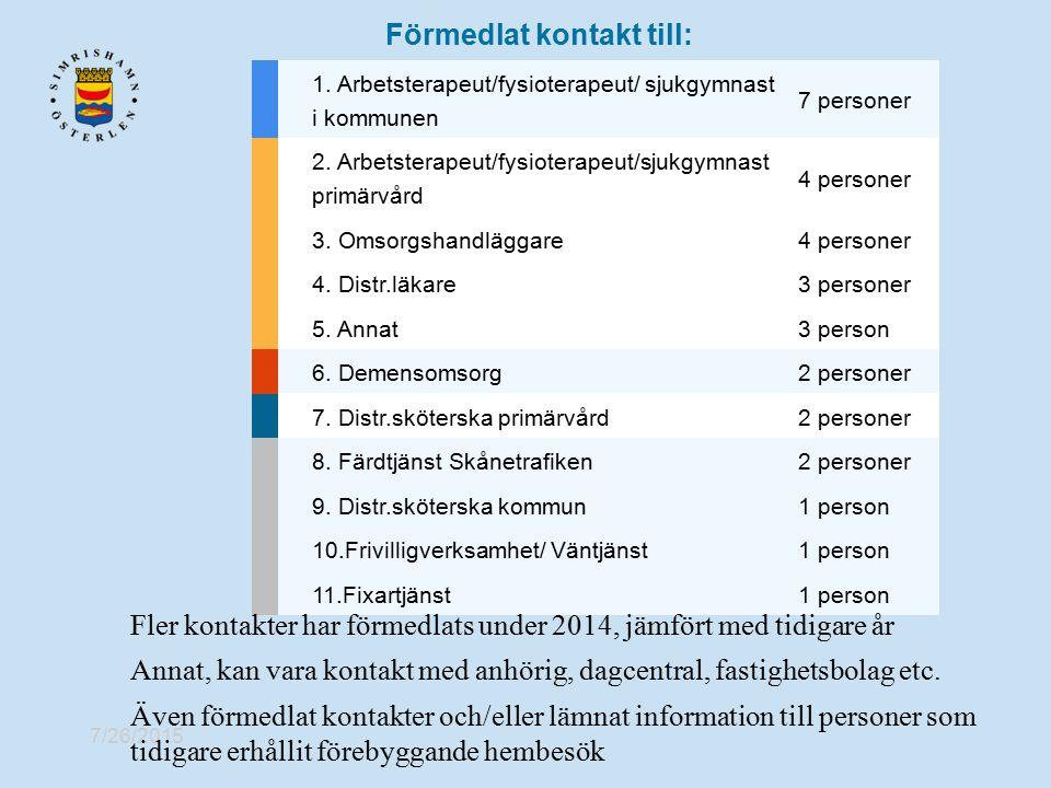 7/26/2015 Förmedlat kontakt till: 1. Arbetsterapeut/fysioterapeut/ sjukgymnast i kommunen 7 personer 2. Arbetsterapeut/fysioterapeut/sjukgymnast primä