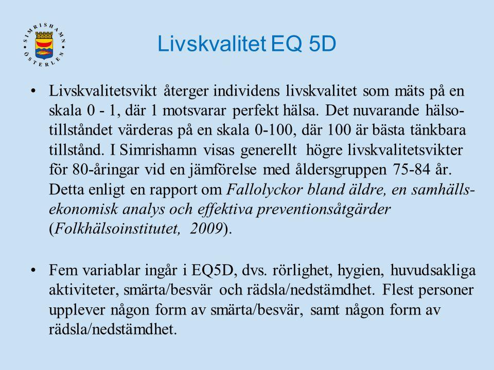 Livskvalitet EQ 5D Livskvalitetsvikt återger individens livskvalitet som mäts på en skala 0 - 1, där 1 motsvarar perfekt hälsa. Det nuvarande hälso- t