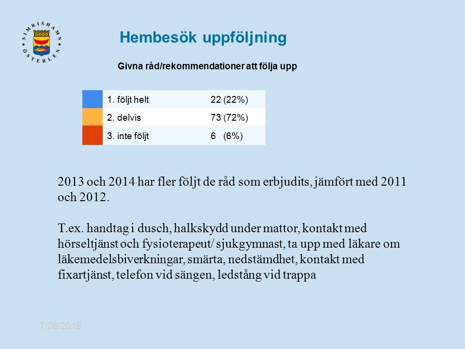 7/26/2015 Hembesök uppföljning Givna råd/rekommendationer att följa upp 1. följt helt22 (22%) 2. delvis73 (72%) 3. inte följt6 (6%) 2013 och 2014 har