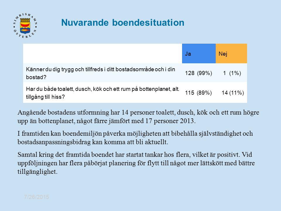 7/26/2015 Nuvarande boendesituation Önskemål om det framtida boendet 1.