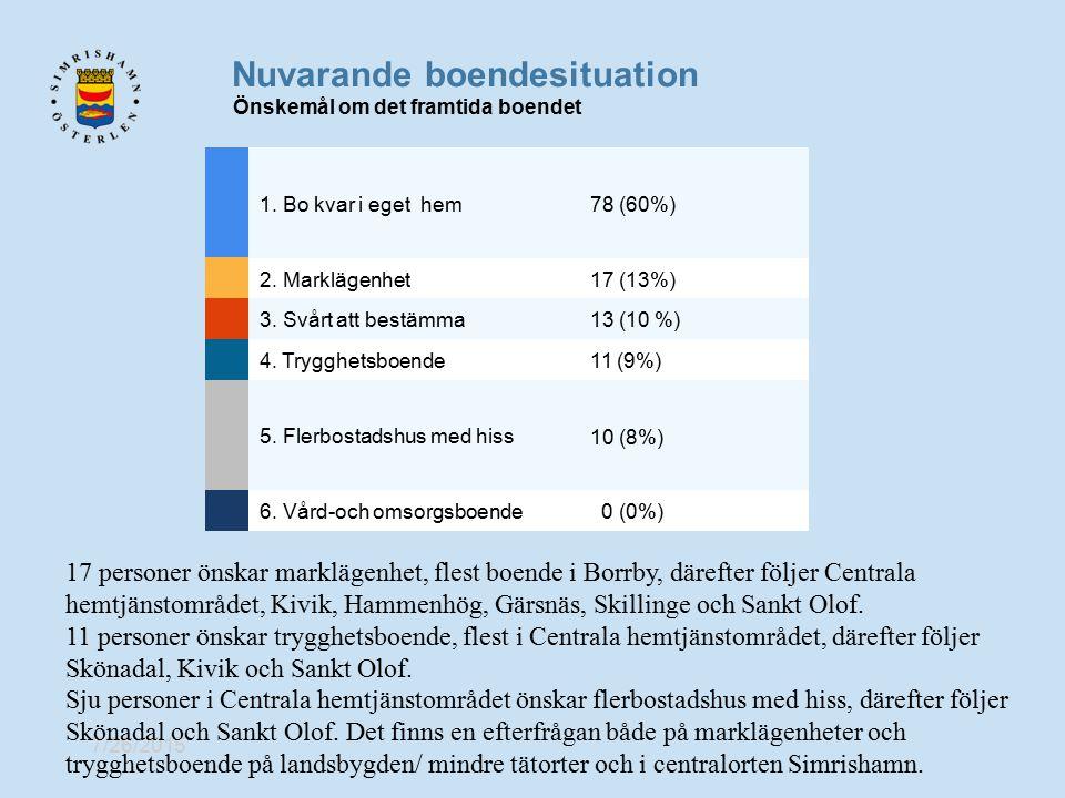 7/26/2015 Nuvarande boendesituation Önskemål om det framtida boendet 1. Bo kvar i eget hem 78 (60%) 2. Marklägenhet17 (13%) 3. Svårt att bestämma13 (1