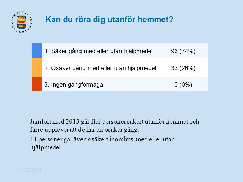 7/26/2015 Kan du röra dig utanför hemmet? 1. Säker gång med eller utan hjälpmedel96 (74%) 2. Osäker gång med eller utan hjälpmedel33 (26%) 3. Ingen gå