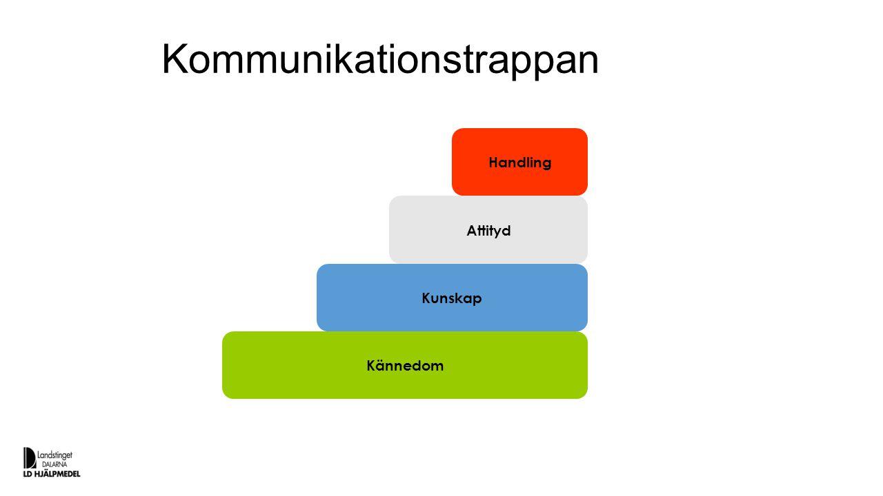 Kommunikationstrappan Kännedom Kunskap Attityd Handling