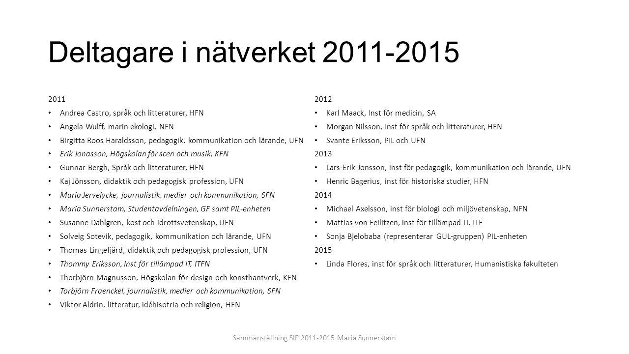 Deltagare i nätverket 2011-2015 2011 Andrea Castro, språk och litteraturer, HFN Angela Wulff, marin ekologi, NFN Birgitta Roos Haraldsson, pedagogik,