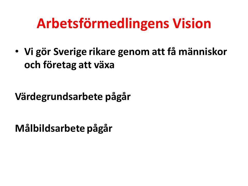 Arbetsförmedlingens Vision Vi gör Sverige rikare genom att få människor och företag att växa Värdegrundsarbete pågår Målbildsarbete pågår