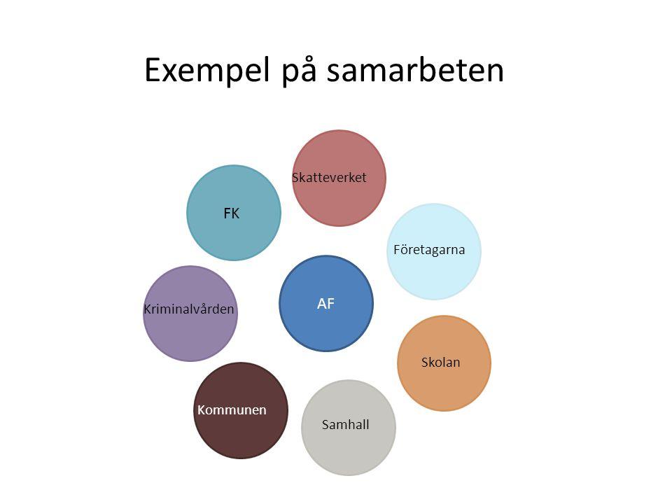 Exempel på samarbeten AF FK Skatteverket Kriminalvården Kommunen Samhall Skolan Företagarna