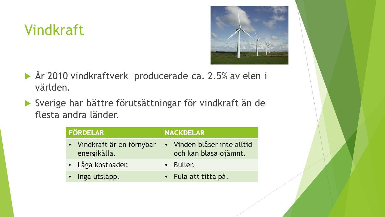 Vindkraft  År 2010 vindkraftverk producerade ca. 2.5% av elen i världen.  Sverige har bättre förutsättningar för vindkraft än de flesta andra länder