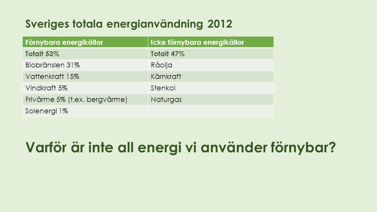 Sveriges totala energianvändning 2012 Förnybara energikällorIcke förnybara energikällor Totalt 53%Totalt 47% Biobränslen 31%Råolja Vattenkraft 15%Kärn