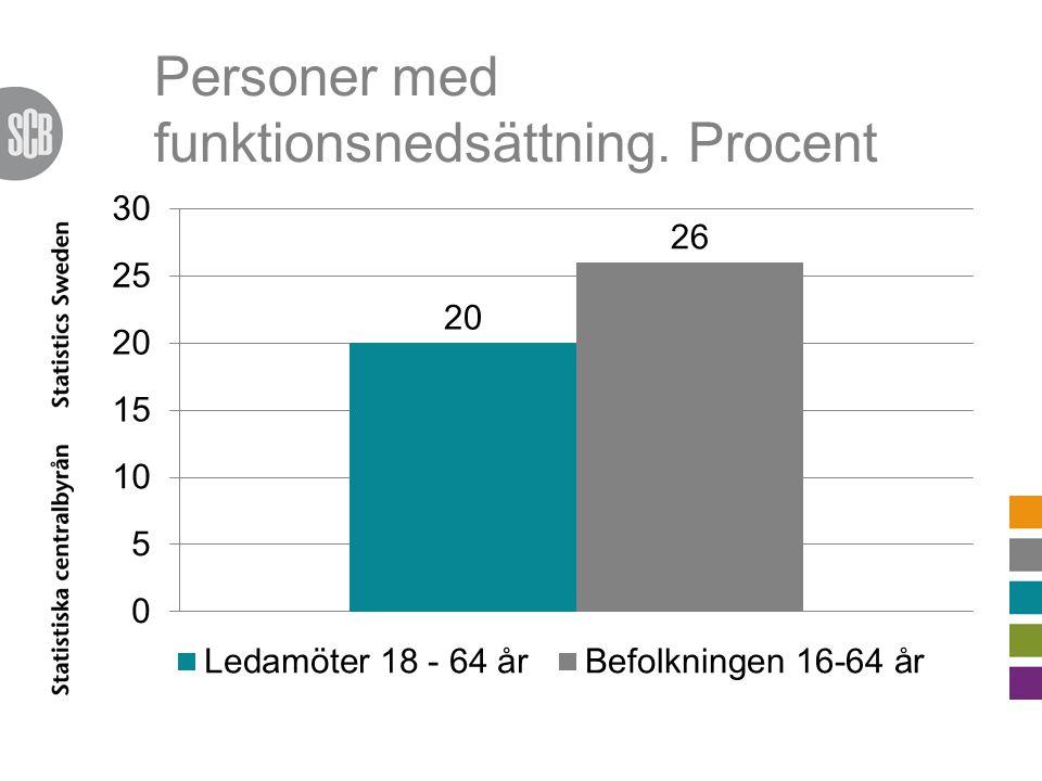 Personer med funktionsnedsättning. Procent