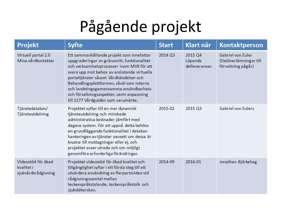Pågående projekt ProjektSyfteStartKlart närKontaktperson Stöd och behandling (1.2 och 1.3) Version 1.2: Byte av steg- och texteditor i teknisk plattform Version: 1.3 Vidareutveckling av funktioner i teknisk plattform 2015-052015-06 2015-10 Anni Axelsson Förstudie nationell samverkan Förstudie för att ta fram förslag på plan framåt för nationell samverkan 2015 Q1Förberedelser pågår Karin Webb Förstudie nationell språktjänst Förstudie för att undersöka förutsättningarna för att etablera en nationell samverkan kring språktjänsten 2015 Q1Förberedelser pågår Karin Webb Utvecklings av provtagningstjänsten (Klamydia) Dagens klamydiatjänst saknar automatiserad hantering av provsvar.
