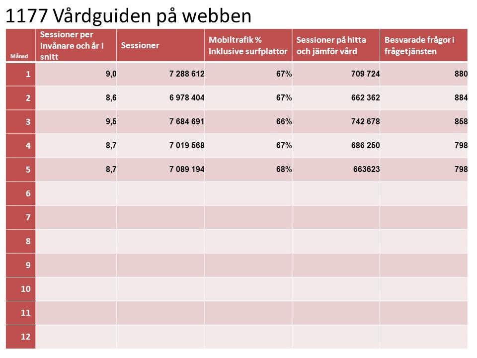 1177 Vårdguiden på telefon Månad Inkomna invånarsamtal per invånare och år i snitt Inkomna invånarsamtal 2015 Andel besvarade invånarsamtal Andel besvarade invånarsamtal besvarade inom 3 minuter 1 0,650926781%42% 2 0,6500 79977%30% 3 0,6499 29776%25% 4 0,6468 88479%35% 5 0,6460 16882%44% 6 7 8 9 10 11 12