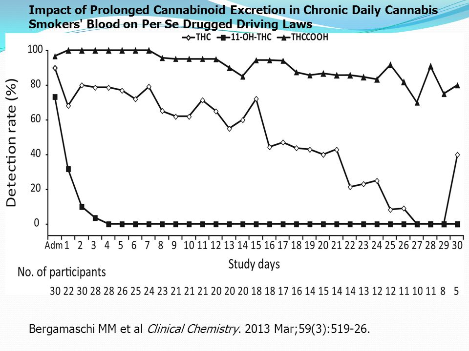 Impact of Prolonged Cannabinoid Excretion in Chronic Daily Cannabis Smokers Blood on Per Se Drugged Driving Laws Bergamaschi MM et al Clinical Chemistry.