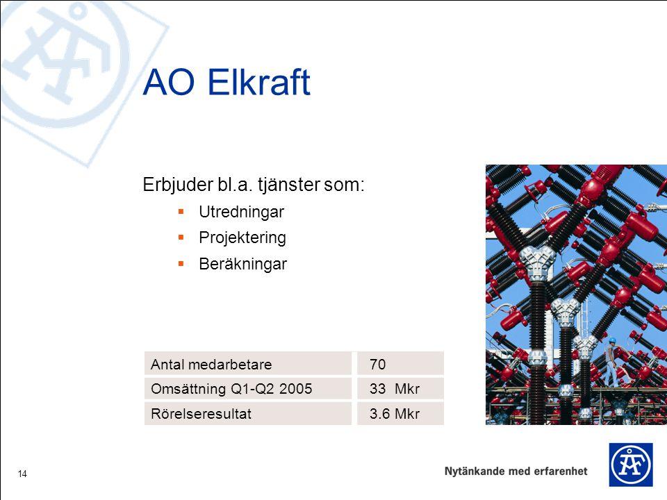 14 AO Elkraft Erbjuder bl.a. tjänster som:  Utredningar  Projektering  Beräkningar Antal medarbetare 70 Omsättning Q1-Q2 2005 33 Mkr Rörelseresulta