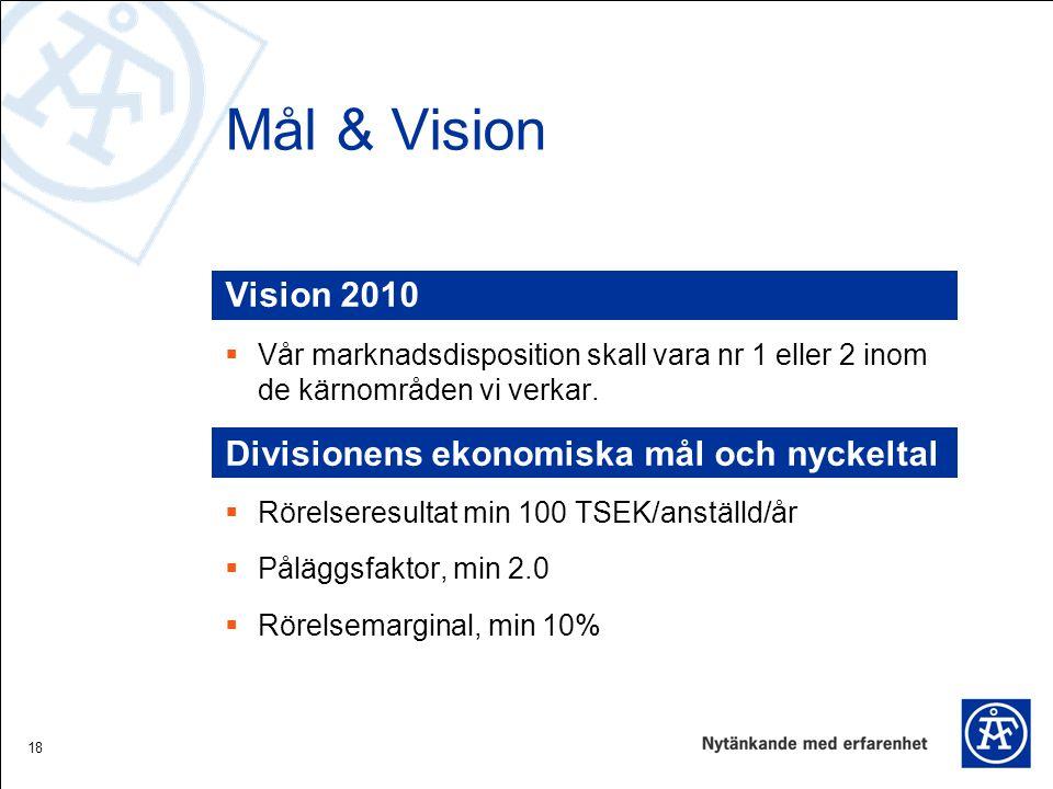 18 Mål & Vision Vision 2010  Vår marknadsdisposition skall vara nr 1 eller 2 inom de kärnområden vi verkar. Divisionens ekonomiska mål och nyckeltal