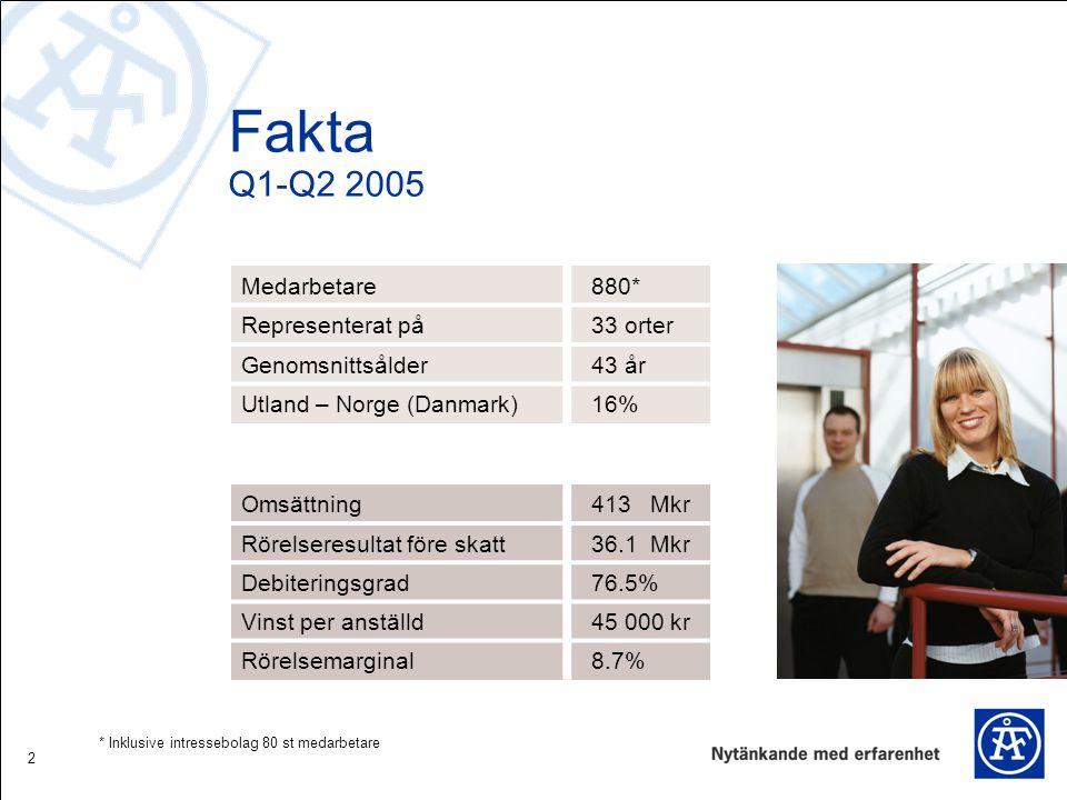 2 Fakta Q1-Q2 2005 Medarbetare 880* Representerat på 33 orter Genomsnittsålder 43 år Utland – Norge (Danmark) 16% Omsättning 413 Mkr Rörelseresultat före skatt 36.1 Mkr Debiteringsgrad 76.5% Vinst per anställd 45 000 kr Rörelsemarginal 8.7% * Inklusive intressebolag 80 st medarbetare