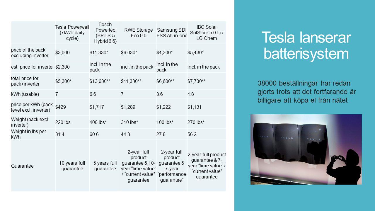 Tesla lanserar batterisystem 38000 beställningar har redan gjorts trots att det fortfarande är billigare att köpa el från nätet Tesla Powerwall (7kWh daily cycle) Bosch Powertec (BPT-S 5 Hybrid 6.6) RWE Storage Eco 9.0 Samsung SDI ESS All-in-one IBC Solar SolStore 5.0 Li / LG Chem price of the pack excluding inverter $3,000$11,330*$9,030*$4,300*$5,430* est.