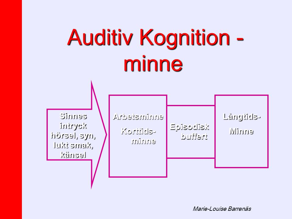 Auditiv Kognition - minne Auditiv Kognition - minne Långtids-MinneArbetsminne Korttids- minne Episodisk buffert Sinnes intryck hörsel, syn, lukt smak,