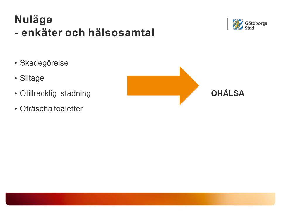 Nuläge - enkäter och hälsosamtal Skadegörelse Slitage Otillräcklig städning OHÄLSA Ofräscha toaletter